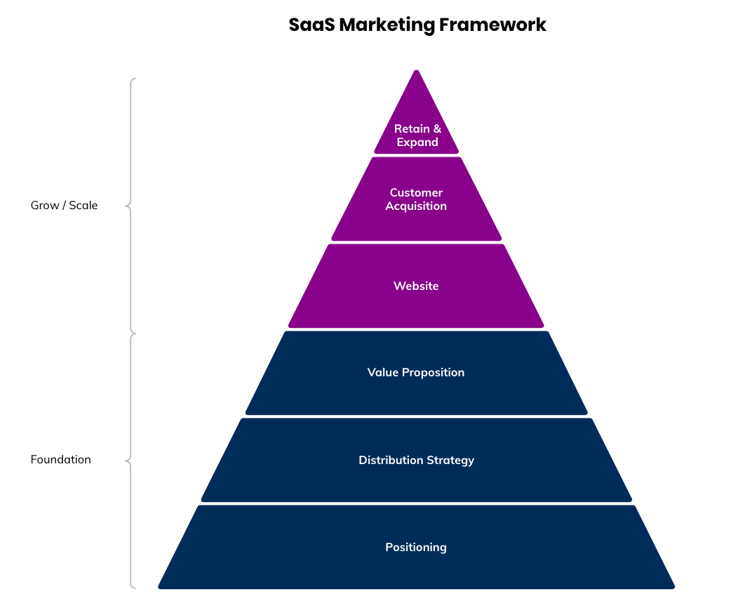 SaaS Marketing Framework