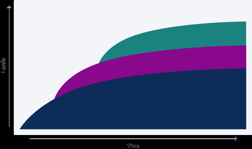 SaaS Channel Stacking Framework