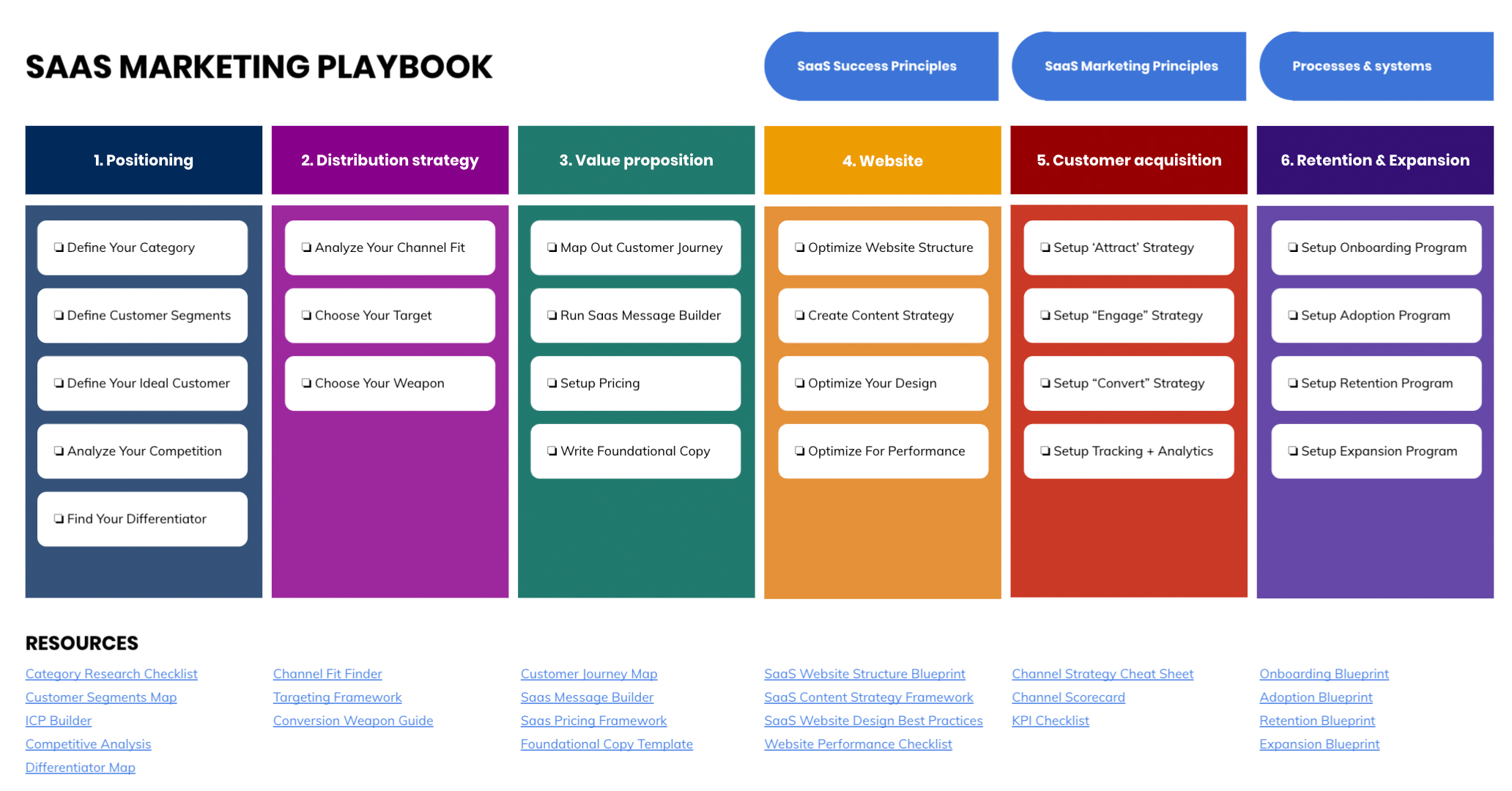 saas marketing playbook